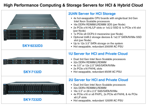 High Performance Computing & Storage Servers for HCI & Hybrid Cloud (Photo: Business Wire)