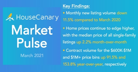 HouseCanary Market Pulse (Graphic: Business Wire)