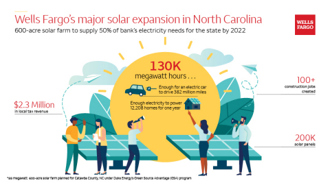 Wells Fargo/Duke Energy/NextEra Energy Resources project in Catawba County will deliver environmental, social and economic benefits (Graphic: Wells Fargo)
