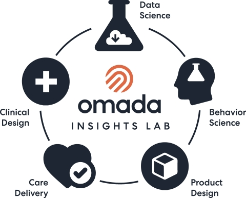 The Omada Insights Lab leverages over a billion data points across more than 450,000 members' interactions to individualize and optimize care delivery, improve health outcomes, and drive down costs for Omada's members and customers (Graphic: Business Wire)