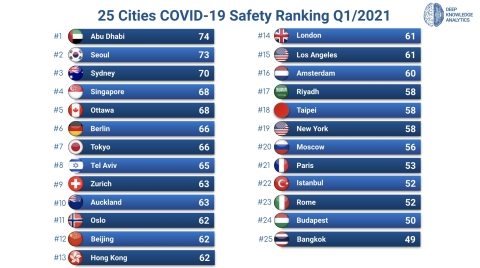 25 Cities COVID-19 City Safety Ranking Q1/2021 (Graphic: Business Wire)