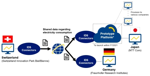 Flow chart of recent data-sharing trial (Graphic: Business Wire)