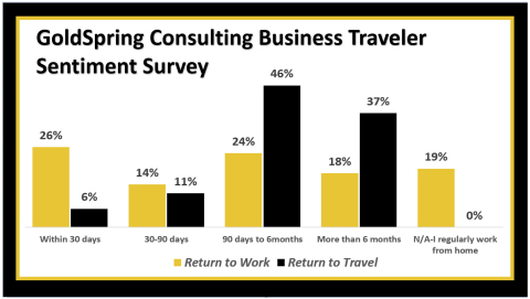 The majority of business travelers desire to return to the road before the end of the year. Global survey indicates the same for employee return to work sentiment. (Photo: Business Wire)