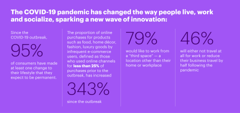 The COVID-19 pandemic has changed the way people live, work and socialize, sparking a new wave of innovation. (Graphic: Business Wire)