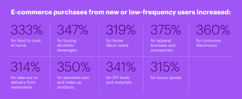 E-commerce purchases from new or low-frequency users increased. (Graphic: Business Wire)