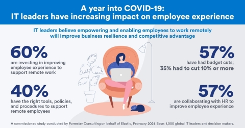 A year into COVID-19: IT leaders have increasing impact on employee experience (Graphic: Business Wire)