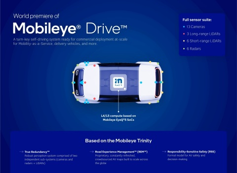 Mobileye Drive is the self-driving system offered by Mobileye, an Intel company. Mobileye Drive is designed to drive a range of autonomous vehicle (AV) applications, including robotaxis, consumer passenger cars and commercial delivery vehicles. (Credit: Mobileye)