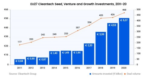 EU Cleantech Venture Capital Investment grew by 7.5x between 2011 and 2020 (Cleantech Group)