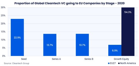 The EU attracts 23% of global cleantech seed funding, but less than 7% of global cleantech growth equity funding (Cleantech Group)