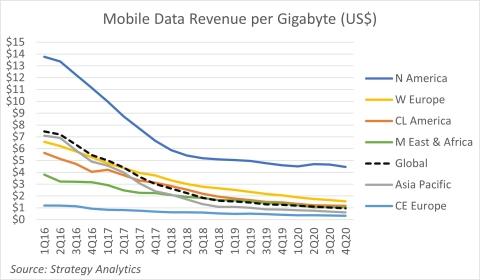Figure 1. Mobile Data Revenue per Gigabyte in $USD (Source: Strategy Analytics, Inc.)
