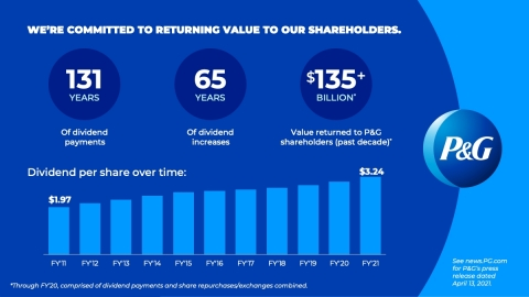 P&G is committed to returning value to shareholders. (Graphic: Business Wire)