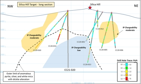 Figure 5: Silica Hill Target long section with interpreted alteration and mineralization over IP chargeability anomalies and trace of deep exploration hole. (Graphic: Business Wire)