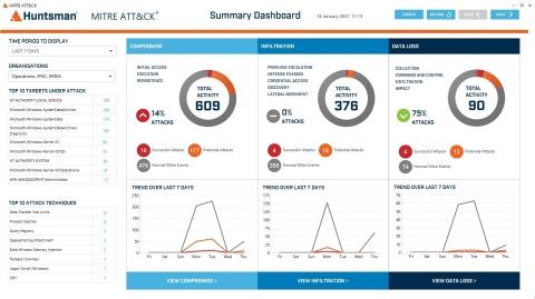 Huntsman Security, MITRE dashboard. (Graphic: Business Wire)
