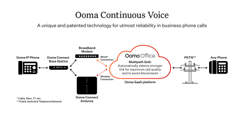 Ooma today announced that Continuous Voice™, a unique and patented technology that automatically provides continuity for business phone calls, is now available at no additional charge to all Ooma Connect customers. Continuous Voice (https://www.ooma.com/business-internet/continuous-voice/) delivers automatic backup for voice calls running through the Ooma Connect base station, so an internet outage won't disrupt calls in progress. (Graphic: Business Wire)