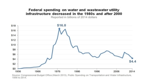 Federal spending on water and wastewater utility infrastructure decreased in the 1980s and after 2000 (Graphic: Business Wire)