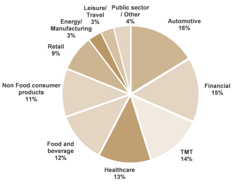 Breakdown of net revenue at March 31, 2021 by sector - On the basis of 2,984 clients representing 92% of net revenue (Photo: Business Wire)