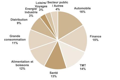 Répartition du revenu net au 31 mars 2021 par secteur - Sur la base de 2 984 clients représentant 92% du revenu net du Groupe (Photo: Business Wire)