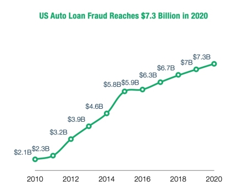 US Auto Loan Fraud Reaches $7.3 Billion in 2020 (Graphic: Business Wire)