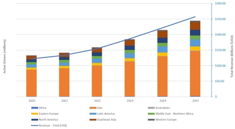 Figure 1. Global Ride Hailing Active Driver and Total Revenue Forecast, 2020 through 2025 (Source: Strategy Analytics Inc.)