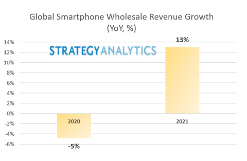 Figure 1: Global Smartphone Wholesale Revenue Growth YoY (Graphic: Business Wire)