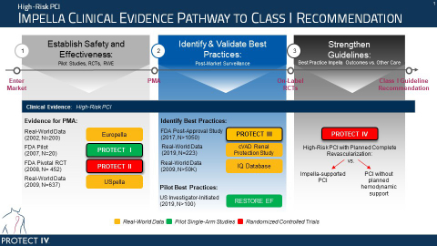 Impella Clinical Pathway to Class I Guideline (Graphic: Business Wire)