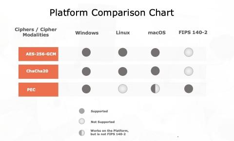 Platform Comparison Chart (Graphic: Business Wire)