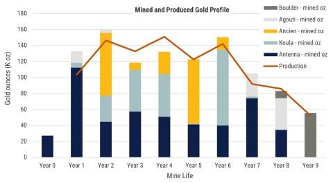 Figure 3. Séguéla Feasibility Study production profile (Graphic: Business Wire)