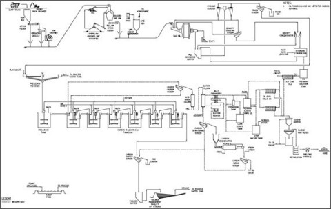 Figure 4. Séguéla Project Process Flow Sheet (Graphic: Business Wire)