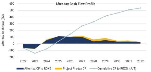 Figure 5. Séguéla Cash Flow Profile (Graphic: Business Wire)