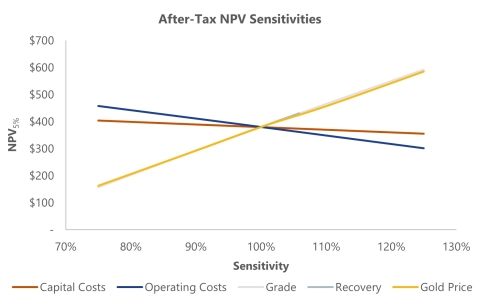 Figure 6. After-tax NPV(5%) sensitivities (Graphic: Business Wire)