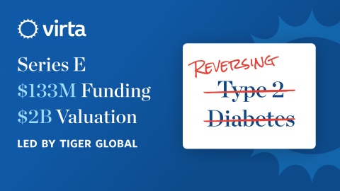 The latest funding round will accelerate Virta's efforts to drive widespread adoption of its telehealth-powered diabetes reversal treatment. (Graphic: Business Wire)