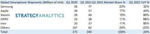 Exhibit 1: Global Smartphone Shipments (M Units) and Market Share (%) by Top Five Vendors.   Note: All Q1 2021 smartphone shipment numbers are preliminary version and subject to minor adjustments. (Graphic: Business Wire)