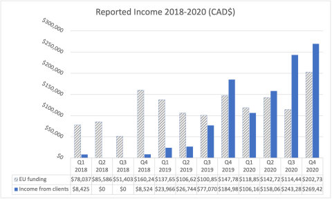 Reported Income 2018-2020 (Graphic: Business Wire)
