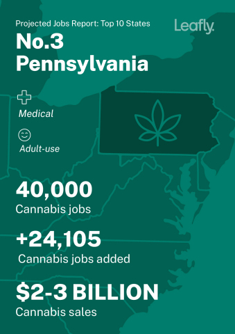 Adult-use cannabis legalization in Pennsylvania would support at least 32,000 full-time Pennsylvania jobs, $3.3 billion in sales per year, and $520 million in annual tax revenue, per Leafly. (Graphic: Business Wire)