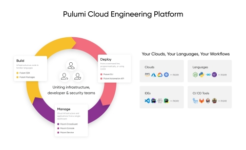 Pulumi's Cloud Engineering Platform enables teams to build, deploy and manage modern cloud applications faster and with more confidence, using any language, any cloud architecture and any cloud. (Graphic: Business Wire)