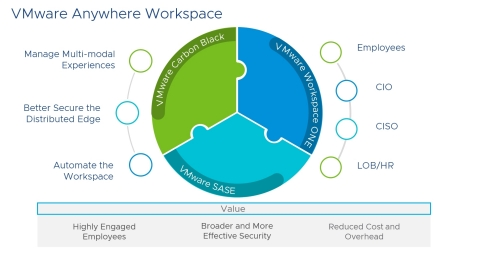 VMware Anywhere Workspace empowers today's anywhere workforce. (Graphic: Business Wire)
