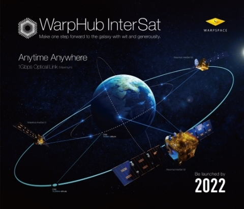 The image of WarpHub InterSat, consists of three relay satellites. Earth observation satellite operators can downlink the data to the ground at anytime through our service. (Graphic: Business Wire)