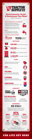 Tractor Supply issues infographic with highlights from the Company's second annual Environmental, Social and Governance (ESG) Report. (Graphic: Business Wire)