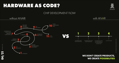 Anari AI: Hardware as code (Photo: Business Wire)