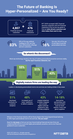 The Future of Banking is Hyper-Personalized - Are You Ready? (Graphic: Business Wire)