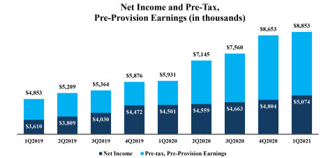 Net Income and Pre-Tax, Pre-Provision Earnings (in thousands) (Graphic: Business Wire)