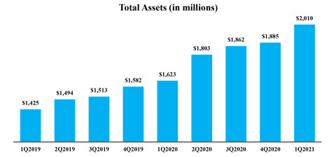 Total Assets (in millions) (Graphic: Business Wire)