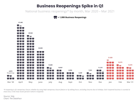 The Q1 Yelp Economic Average report found that business reopenings accelerated in the first quarter, hitting the highest levels since August 2020. (Graphic: Business Wire)