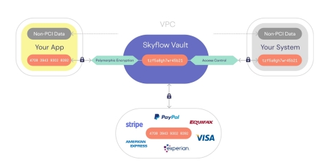 Skyflow Payments Data Privacy Vault (Photo: Business Wire)