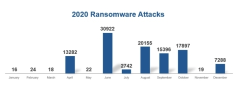 Ransomware attacks launched in 2020 (Source: Keysight Technologies' Application Threat and Intelligence, Keysight Security Report 2020)