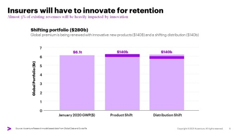 Insurers will have to innovate for retention (Graphic: Business Wire)