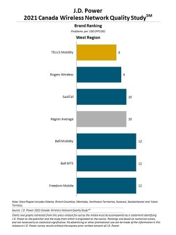 J.D. Power 2021 Canada Wireless Network Quality Study (Graphic: Business Wire)