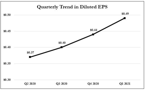 Earnings Recovery Continues at Cass Information Systems (Graphic: Business Wire)