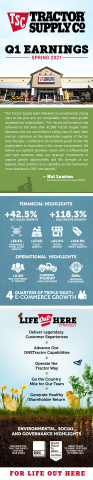 Tractor Supply issues infographic with highlights from the Company's First Quarter 2021 Financial Results. (Graphic: Business Wire)