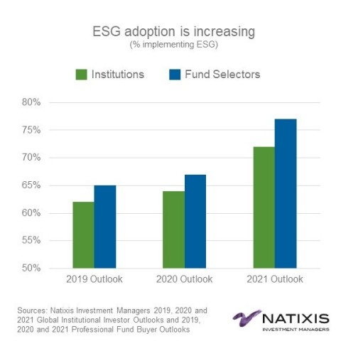 ESG adoption is increasing (Graphic: Business Wire)